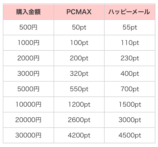 PCMAXとハッピーメール料金比較